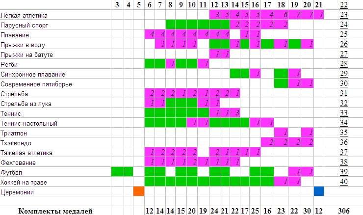 таблица22